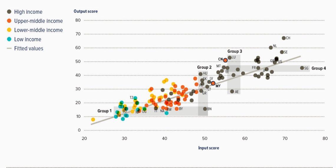 Quốc gia nào đang đổi mới sáng tạo hiệu quả?
